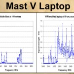 Laptops Higher Radiation Than Cell Towers