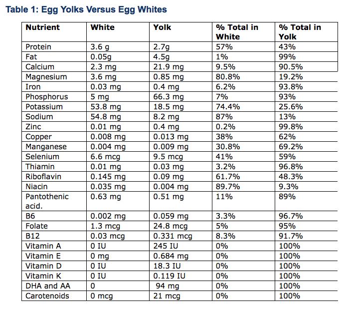 egg-yolks-chart